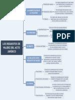 LOS REQUISITOS DE VALIDEZ DEL ACTO JURÍDICO