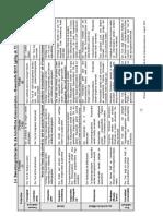 Bewertungskriterien SK DSD II