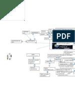 Mapa Mental de Sofware