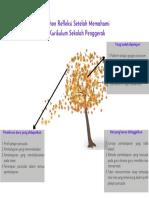 Pohon Refleksi Setelah Memahami Kurikulum Sekolah Penggerak (1)