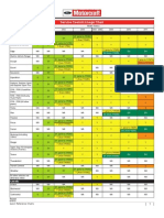 Ford Antifreeze Usage Chart