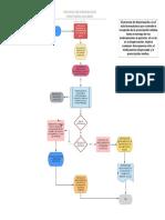 DIAGRAMA DE FLUJO PROCESO DISPENSACION PUNTO PRINCIPAL