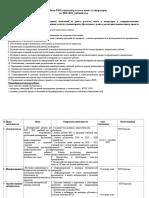 План Рмо Учителей Русского Яз. 2020-21 (1)