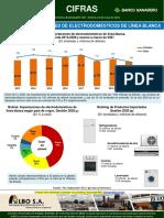 Cifras 966 Bolivia Importaciones Electrodomesticos Linea Blanca
