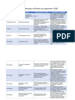 Principais Alteraes Na Portaria Que Regulamenta a DAP - SAF