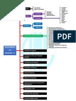 Mapa Mental - Acessórios do Windows 10