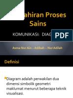 Kemahiran Proses Sains - Diagram