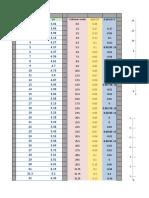 Tabla de datos con graficas