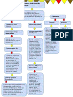 Mapa conceptual sobre el Derecho Laboral Guatemalteco