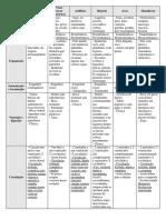tabela Resumo cordados def