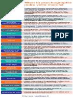 Infographie Pertineo n°4 La psychologie marketing -