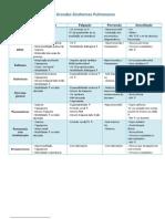 Grandes+sindromes+pulmonares