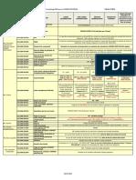 DSN P3 Fiche Specificites Conges Spectacles 2021 v0