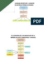FLUJOGRAMA2.1
