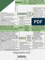 Protocolos ACV-Infartos