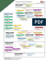 PMBOK® process flow