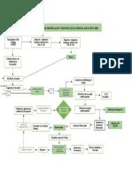 FLUJOGRAMA PROCESO DE CERTIFICACION Y REGISTRO