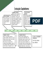 Linha do Tempo Evolução Capitalismo