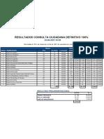 Resultados definitivos, Consulta Ciudadana Presidencial 2021 de Unidad Constituyente [22 de agosto de 2021].?️