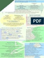 Tarea 3. Infografía sobre escuelas psicológicas de la creatividad.