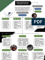CORDOVA AROTINCO - MAPA CONCEPTUAL - EL METODO Y METODOLOGÍA DEL PENITENCIARISMO USADOS EN LATINOAMERICA Y EN EL PERÚ