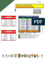 Resultados da 23ª Jornada do Campeonato Distrital da AF Évora em Futebol