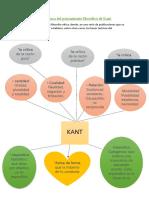 Lluvia de ideas acerca del pensamiento filosófico de Kant
