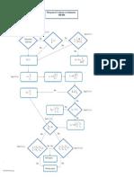 Fluxograma Cisalhamento NBR 1
