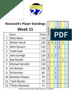 Roosevelt's Spring 2011 Week 11 Standings