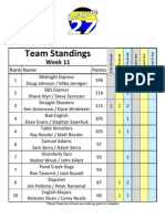 Scotch Doubles Spring 2011 Week 11 Standings