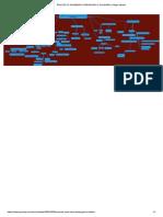 Proyecto Académico Pedagógico Solidario _ Mapa Mental