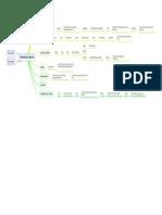 Atividade de Percurso Mapa Conceitural Poliana Cezario
