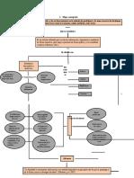Avances tarea 1. mapa conceptual