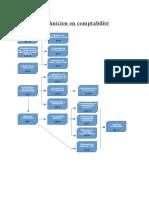 Technicien en comptabilité_organigramme