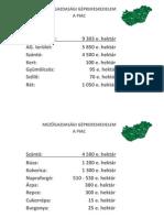 Mezőgazdasági beruházások 2011