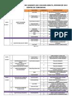 REPARTITION DES CDATS CD 2021_TENKO