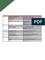 KPI - INFORMATICA