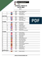 Campionato Del Mondo XC Eliminator 2021 - Men