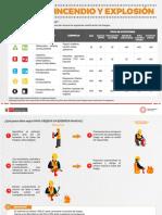 Infografía N° 10.2 - Riesgo de Incendio y Explosión (Parte II)