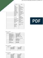 CLI commands Cisco VS. Juniper router