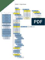 CorelDRAW VBA Object Model