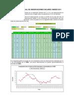 Resumen Mensual de Observaciones Solares - Marzo 2011