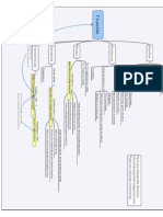 Tireoide - Mapa Mental