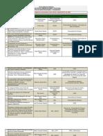 Proyectos de investigación concluidos entre 2018 y septiembre de 2021