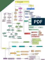 Mapa Conceptual Primera Parte Del Libro de Malaguzzi