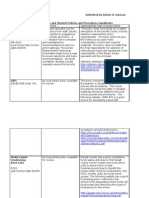 Dawson Policies and Procedures Chart