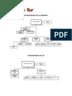 Organigrama Haccp y Organigrama Empresa