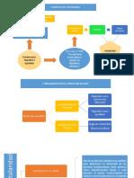9. Mapa Conceptual Semana 5 Titularidad de DDFF