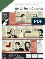 La historia de las elecciones en el Perú
