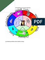 Der Siebener Zyklus